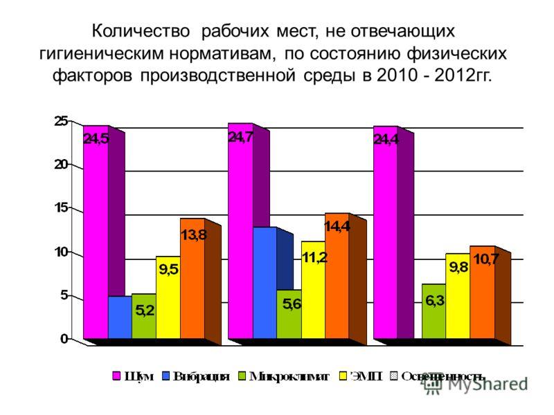 Количество рабочих мест, не отвечающих гигиеническим нормативам, по состоянию физических факторов производственной среды в 2010 - 2012гг.