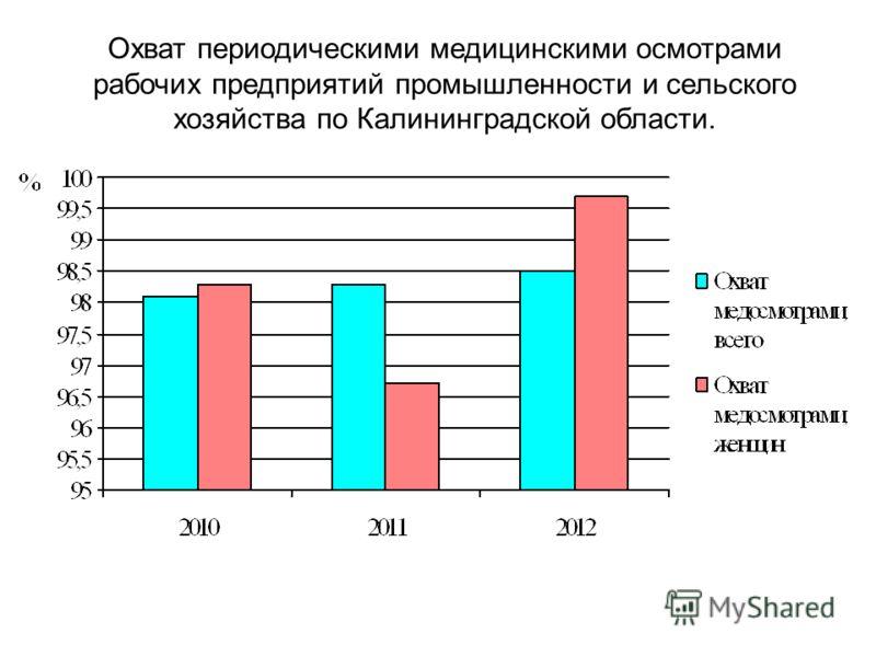 Охват периодическими медицинскими осмотрами рабочих предприятий промышленности и сельского хозяйства по Калининградской области.