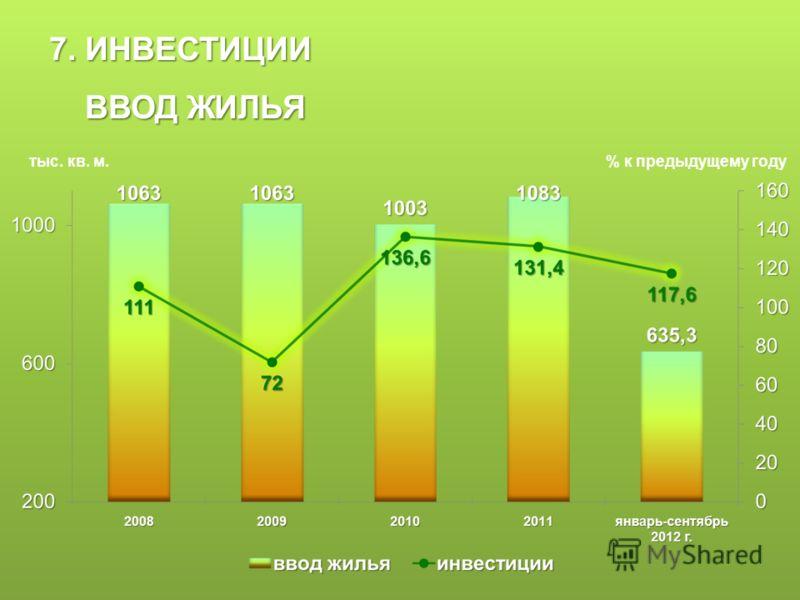 7. ИНВЕСТИЦИИ ВВОД ЖИЛЬЯ ВВОД ЖИЛЬЯ тыс. кв. м.% к предыдущему году