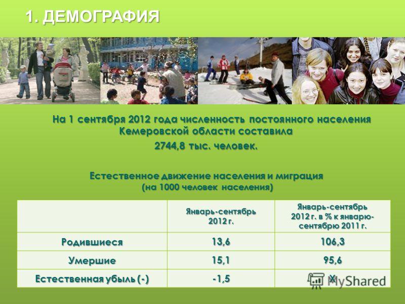 1. ДЕМОГРАФИЯ Январь-сентябрь 2012 г. Январь-сентябрь 2012 г. в % к январю- сентябрю 2011 г. Родившиеся13,6106,3 Умершие15,195,6 Естественная убыль (-) -1,5Х На 1 сентября 2012 года численность постоянного населения Кемеровской области составила На 1