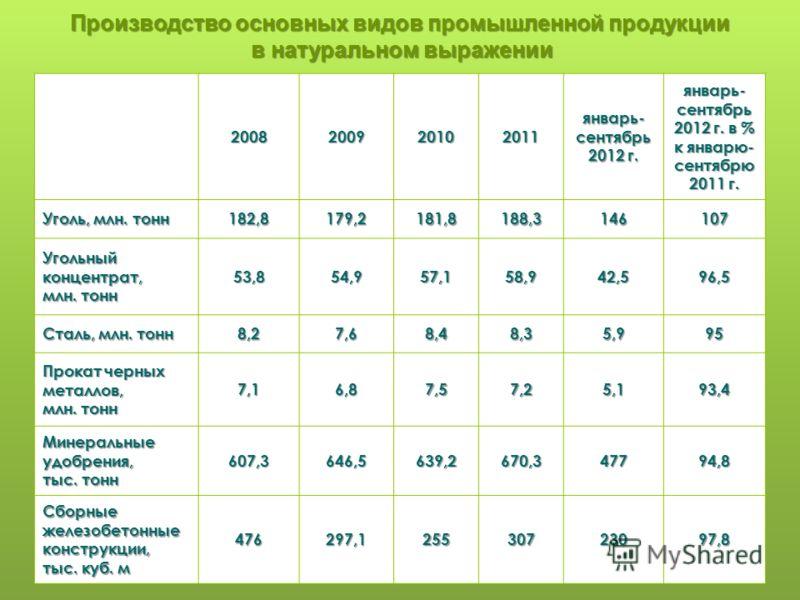 Производство основных видов промышленной продукции в натуральном выражении 2008200920102011 январь- сентябрь 2012 г. январь- сентябрь 2012 г. в % к январю- сентябрю 2011 г. Уголь, млн. тонн 182,8179,2181,8188,3146107 Угольный концентрат, млн. тонн 53