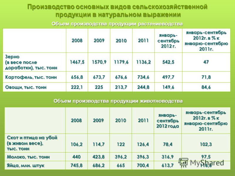 Производство основных видов сельскохозяйственной продукции в натуральном выражении 200820092010 2011 январь- сентябрь 2012 г. январь-сентябрь 2012г. в % к январю-сентябрю 2011г. Зерно (в весе после доработки), тыс. тонн 1467,51570,91179,61136,2542,54