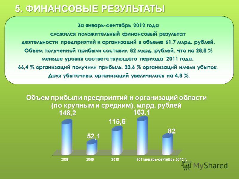 За январь-сентябрь 2012 года сложился положительный финансовый результат деятельности предприятий и организаций в объеме 61,7 млрд. рублей. Объем полученной прибыли составил 82 млрд. рублей, что на 28,8 % меньше уровня соответствующего периода 2011 г