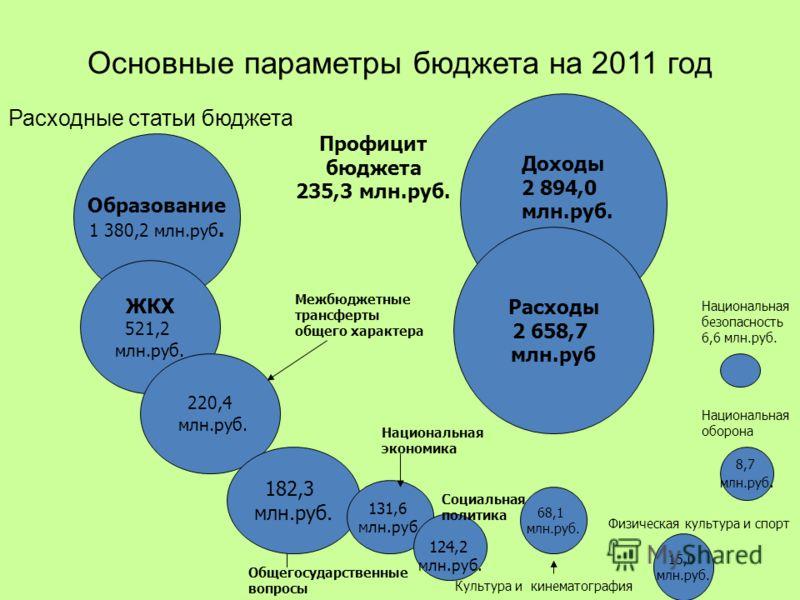 Основные параметры бюджета на 2011 год Расходные статьи бюджета Расходы 2 658,7 млн.руб Образование 1 380,2 млн.руб. ЖКХ 521,2 млн.руб. 220,4 млн.руб. 182,3 млн.руб. 131,6 млн.руб. 124,2 млн.руб. 68,1 млн.руб. 15,0 млн.руб. 8,7 млн.руб. Доходы 2 894,