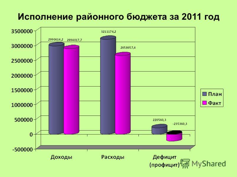 Исполнение районного бюджета за 2011 год