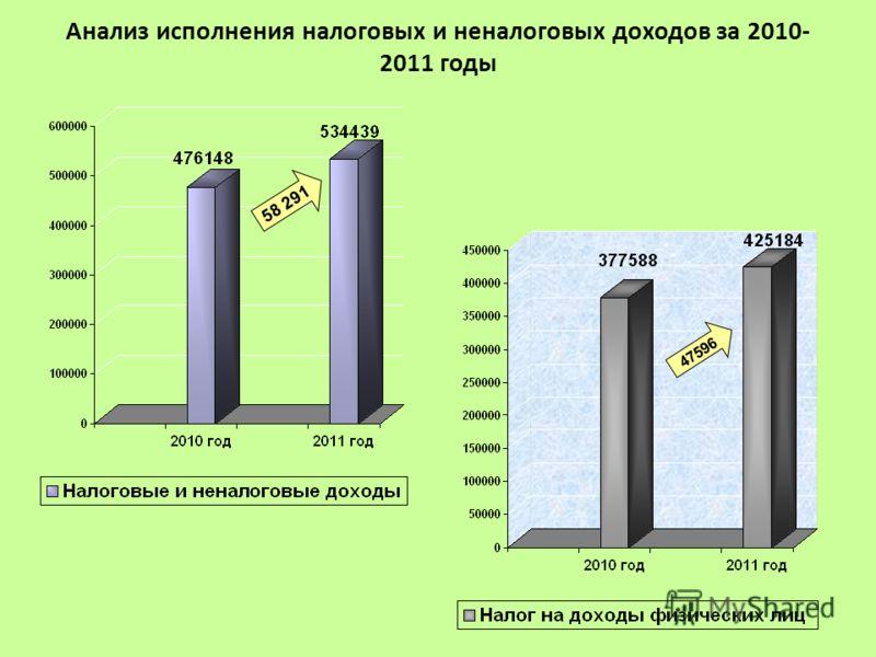 Анализ исполнения налоговых и неналоговых доходов за 2010- 2011 годы 58 291 47596