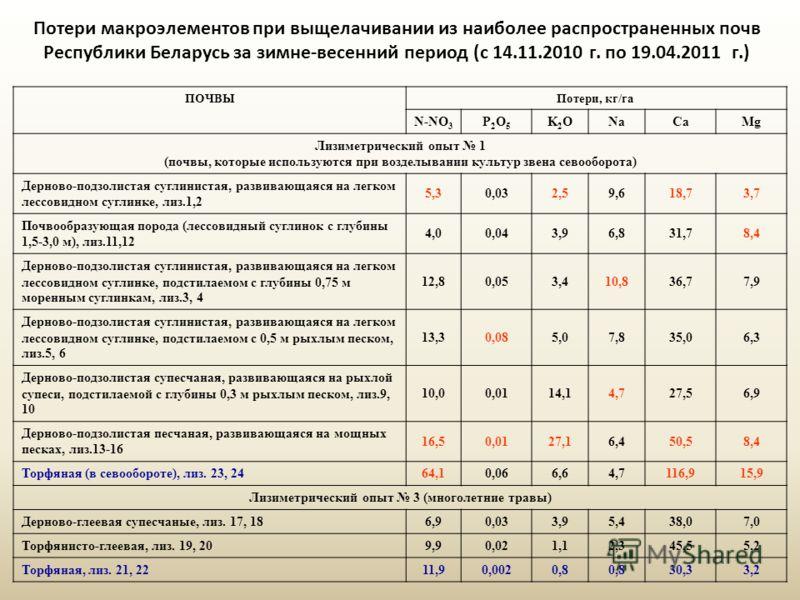 Потери макроэлементов при выщелачивании из наиболее распространенных почв Республики Беларусь за зимне-весенний период (с 14.11.2010 г. по 19.04.2011 г.) ПОЧВЫПотери, кг/га N-NO 3 P2O5P2O5 K2OK2ONaCaMg Лизиметрический опыт 1 (почвы, которые использую