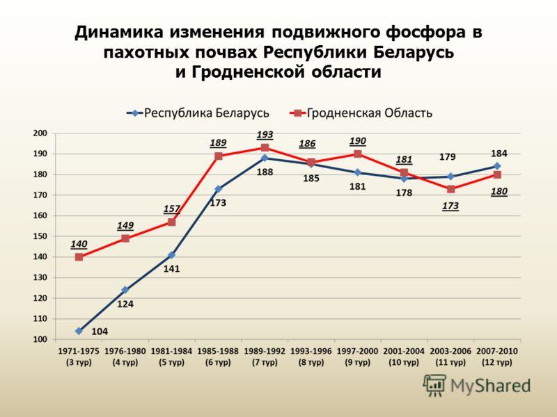 Динамика изменения подвижного фосфора в пахотных почвах Республики Беларусь и Гродненской области