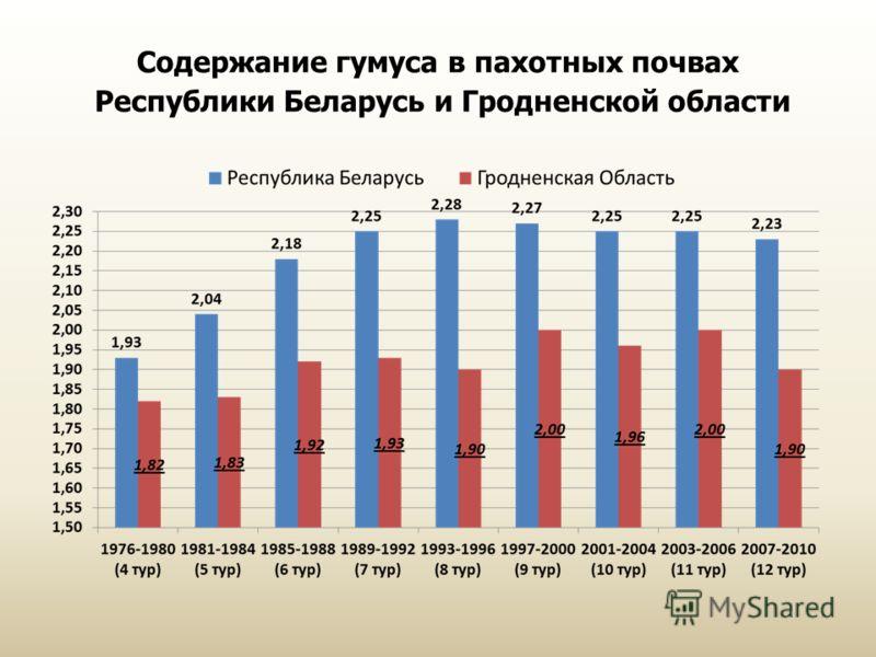 Содержание гумуса в пахотных почвах Республики Беларусь и Гродненской области
