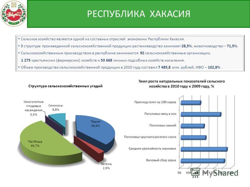 Сельское хозяйство является одной из составных отраслей экономики Республики Хакасия. В структуре произведенной сельскохозяйственной продукции растениеводство занимает 28,5%, животноводство – 71,5%. Сельскохозяйственным производством в республике зан