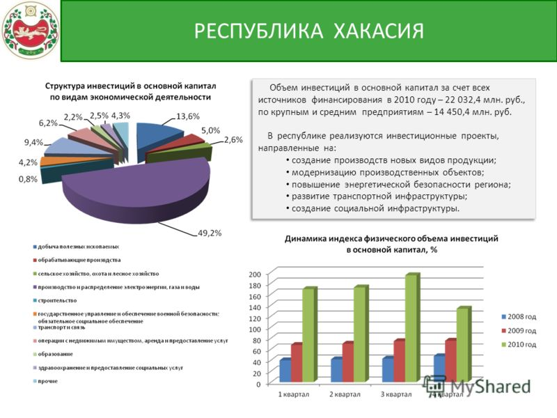 Объем инвестиций в основной капитал за счет всех источников финансирования в 2010 году – 22 032,4 млн. руб., по крупным и средним предприятиям – 14 450,4 млн. руб. В республике реализуются инвестиционные проекты, направленные на: создание производств