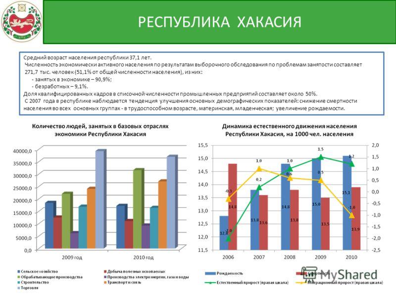 Средний возраст населения республики 37,1 лет. Численность экономически активного населения по результатам выборочного обследования по проблемам занятости составляет 271,7 тыс. человек (51,1% от общей численности населения), из них: - занятых в эконо