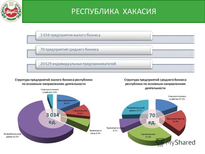 3 034 предприятия малого бизнеса70 предприятий среднего бизнеса20 629 индивидуальных предпринимателей РЕСПУБЛИКА ХАКАСИЯ 3 034 ед. 70 ед.