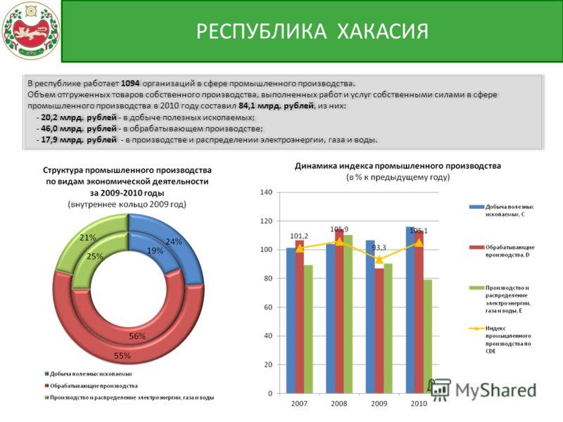 В республике работает 1094 организаций в сфере промышленного производства. Объем отгруженных товаров собственного производства, выполненных работ и услуг собственными силами в сфере промышленного производства в 2010 году составил 84,1 млрд. рублей, и