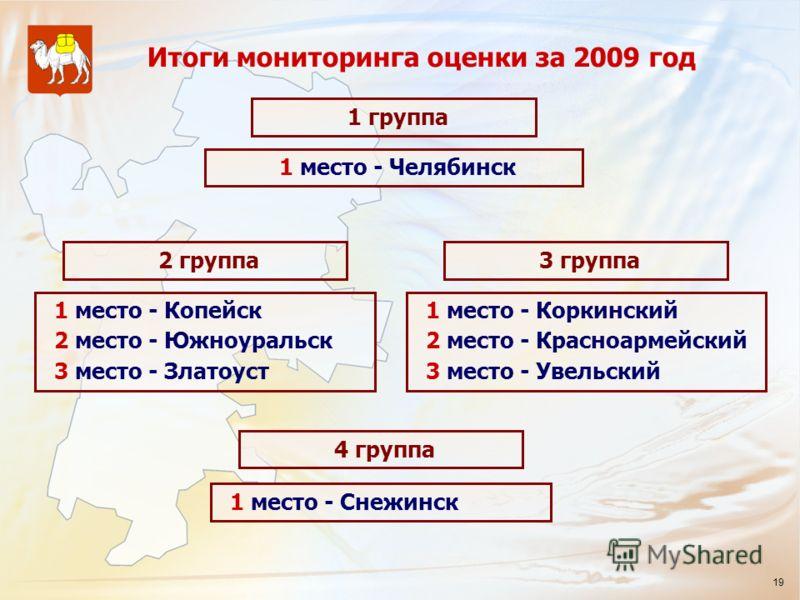 19 Итоги мониторинга оценки за 2009 год 1 группа 1 место - Челябинск 2 группа 1 место - Копейск 2 место - Южноуральск 3 место - Златоуст 3 группа 1 место - Коркинский 2 место - Красноармейский 3 место - Увельский 4 группа 1 место - Снежинск