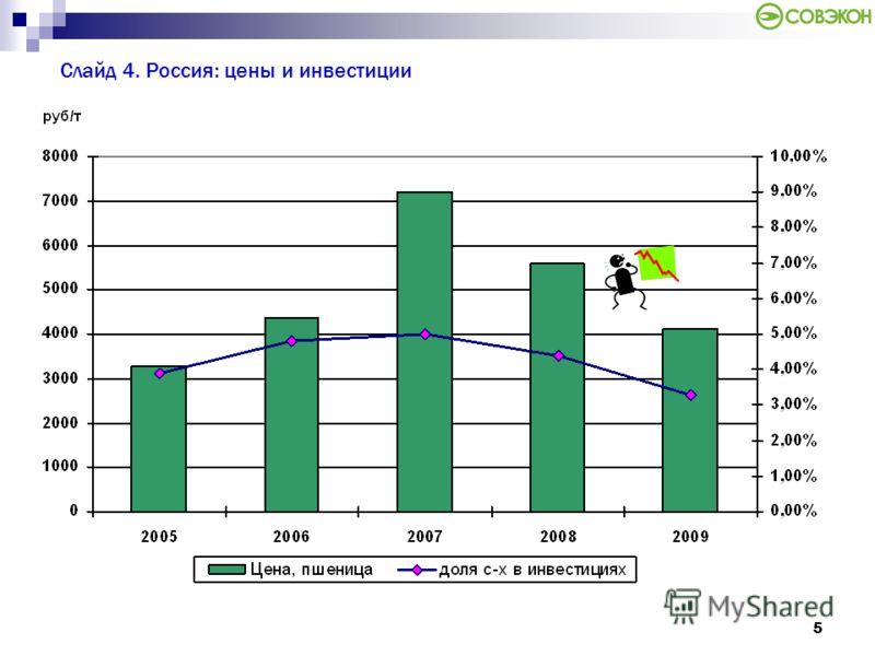 5 Слайд 4. Россия: цены и инвестиции