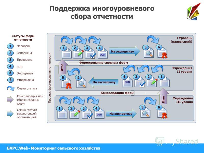 Поддержка многоуровневого сбора отчетности БАРС.Web- Мониторинг сельского хозяйства