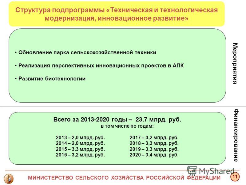 Мероприятия Структура подпрограммы «Техническая и технологическая модернизация, инновационное развитие» Финансирование МИНИСТЕРСТВО СЕЛЬСКОГО ХОЗЯЙСТВА РОССИЙСКОЙ ФЕДЕРАЦИИ Всего за 2013-2020 годы – 23,7 млрд. руб. в том числе по годам: 2013 – 2,0 мл