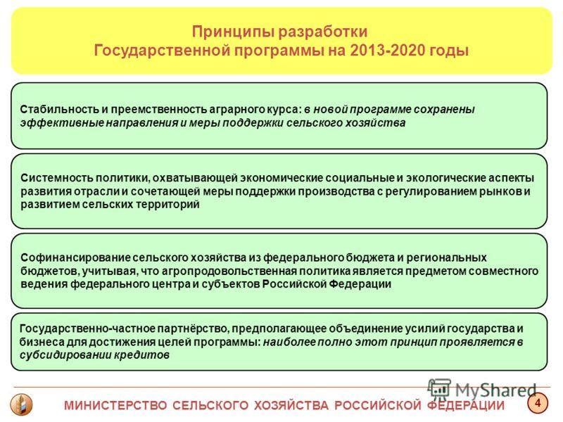 Принципы разработки Государственной программы на 2013-2020 годы Стабильность и преемственность аграрного курса: в новой программе сохранены эффективные направления и меры поддержки сельского хозяйства Государственно-частное партнёрство, предполагающе