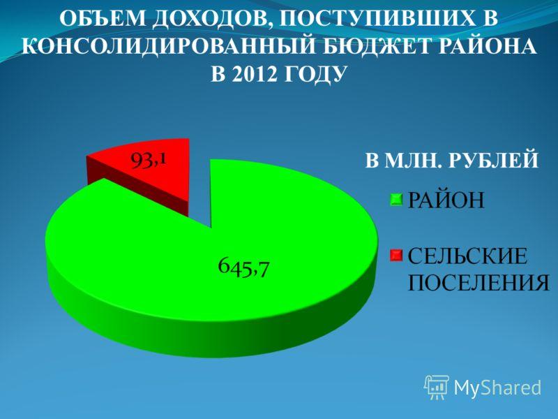 ОБЪЕМ ДОХОДОВ, ПОСТУПИВШИХ В КОНСОЛИДИРОВАННЫЙ БЮДЖЕТ РАЙОНА В 2012 ГОДУ