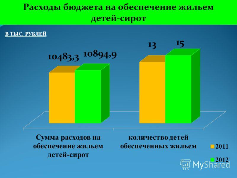 Расходы бюджета на обеспечение жильем детей-сирот В ТЫС. РУБЛЕЙ