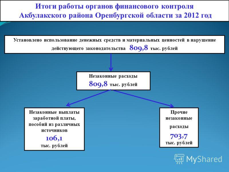 Итоги работы органов финансового контроля Акбулакского района Оренбургской области за 2012 год Установлено использование денежных средств и материальных ценностей в нарушение действующего законодательства 809,8 тыс. рублей Незаконные расходы 809,8 ты