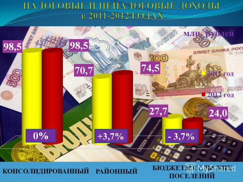 +3,7%- 3,7% млн. рублей КОНСОЛИДИРОВАННЫЙ РАЙОННЫЙ БЮДЖЕТЫ СЕЛЬСКИХ ПОСЕЛЕНИЙ