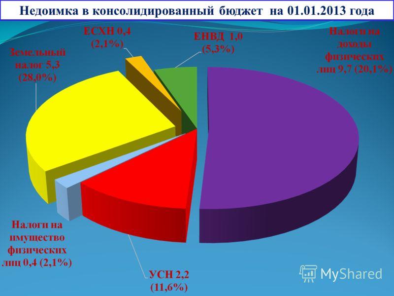 Недоимка в консолидированный бюджет на 01.01.2013 года