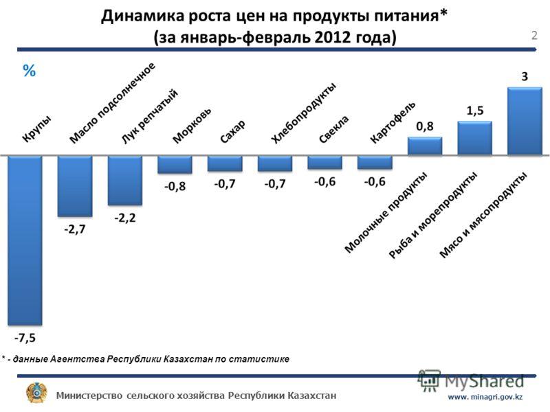 Министерство сельского хозяйства Республики Казахстан www. minagri.gov.kz 2 Динамика роста цен на продукты питания* (за январь-февраль 2012 года) * - данные Агентства Республики Казахстан по статистике