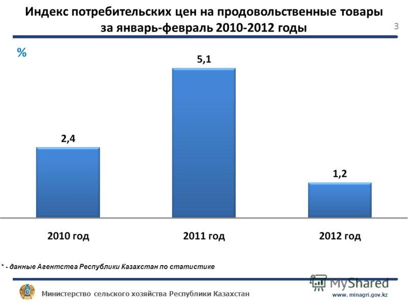 Министерство сельского хозяйства Республики Казахстан www. minagri.gov.kz 3 Индекс потребительских цен на продовольственные товары за январь-февраль 2010-2012 годы * - данные Агентства Республики Казахстан по статистике