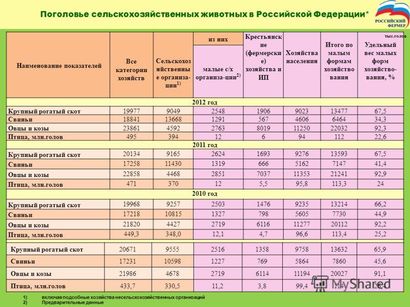 Поголовье сельскохозяйственных животных в Российской Федерации* * По официальным данным Росстата 1)включая подсобные хозяйства несельскохозяйственных организаций 2)Предварительные данные 2009 год Крупный рогатый скот2067195552516135897581363265,9 Сви
