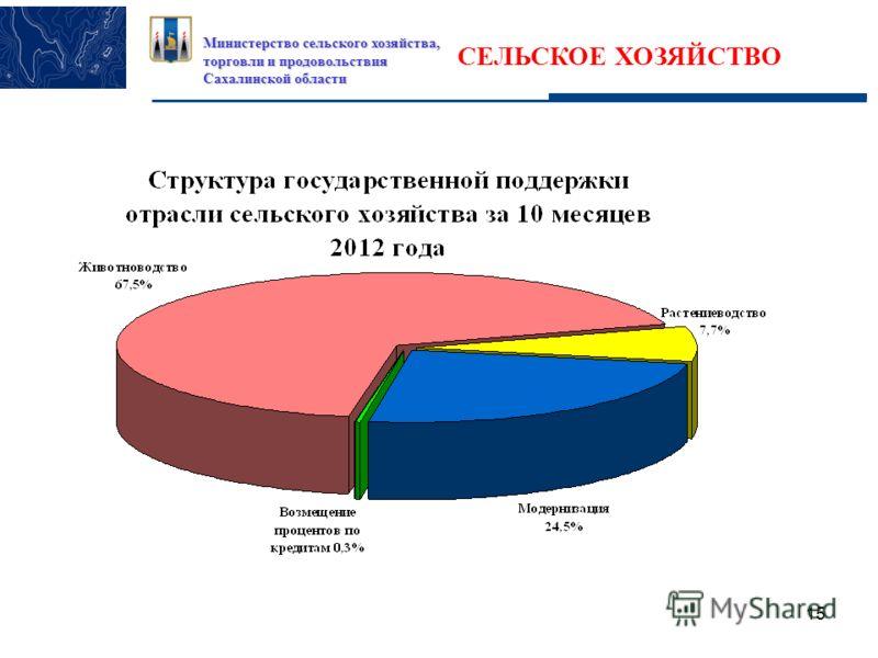 15 Министерство сельского хозяйства, торговли и продовольствия Сахалинской области СЕЛЬСКОЕ ХОЗЯЙСТВО