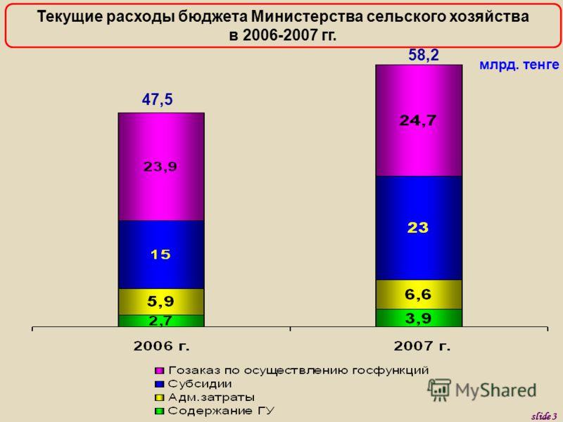млрд. тенге 47,5 Текущие расходы бюджета Министерства сельского хозяйства в 2006-2007 гг. 58,2 slide 3