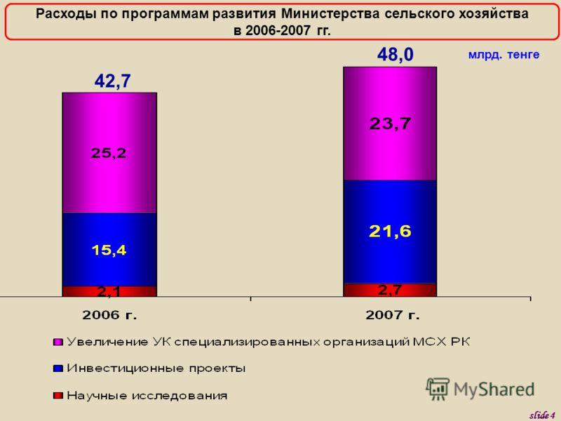 млрд. тенге 42,7 48,0 Расходы по программам развития Министерства сельского хозяйства в 2006-2007 гг. slide 4