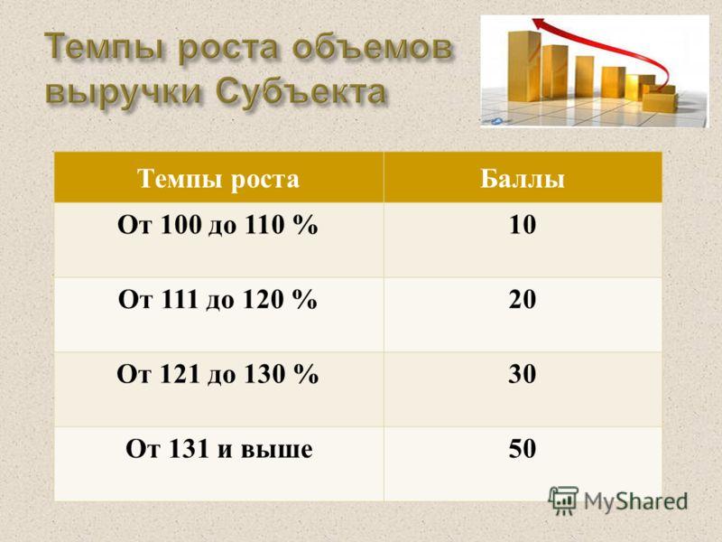 Темпы роста Баллы От 100 до 110 %10 От 111 до 120 %20 От 121 до 130 %30 От 131 и выше 50