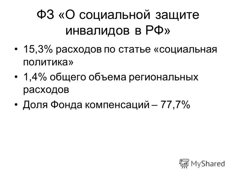 ФЗ «О социальной защите инвалидов в РФ» 15,3% расходов по статье «социальная политика» 1,4% общего объема региональных расходов Доля Фонда компенсаций – 77,7%