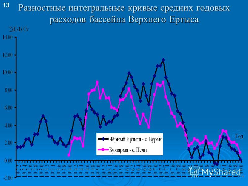 Разностные интегральные кривые средних годовых расходов бассейна Верхнего Ертыса 13