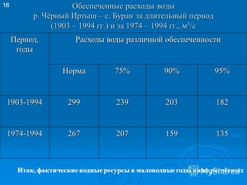 Обеспеченные расходы воды р. Чёрный Иртыш – с. Буран за длительный период (1903 – 1994 гг.) и за 1974 – 1994 гг., м 3 /с Период,годы Расходы воды различной обеспеченности Норма75%90%95% 1903-1994299239203182 1974-1994267207159135 16 Итак, фактические