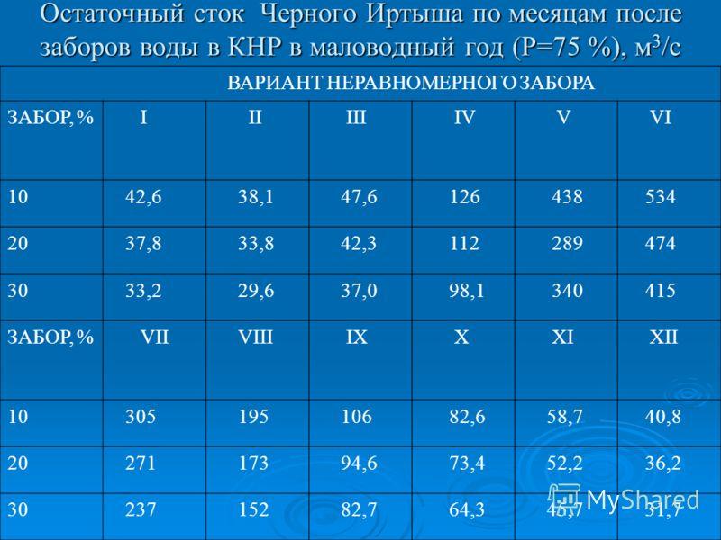 Остаточный сток Черного Иртыша по месяцам после заборов воды в КНР в маловодный год (Р=75 %), м 3 /с ВАРИАНТ НЕРАВНОМЕРНОГО ЗАБОРА ЗАБОР, % I II III IV V VI 10 42,6 38,1 47,6 126 438 534 20 37,8 33,8 42,3 112 289 474 30 33,2 29,6 37,0 98,1 340 415 ЗА