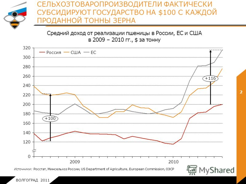 ВОЛГОГРАД 2011 320 300 280 260 240 200 180 160 2010 220 2009 120 140 0 +116 +100 ЕССШАРоссия СЕЛЬХОЗТОВАРОПРОИЗВОДИТЕЛИ ФАКТИЧЕСКИ СУБСИДИРУЮТ ГОСУДАРСТВО НА $100 С КАЖДОЙ ПРОДАННОЙ ТОННЫ ЗЕРНА 2 Средний доход от реализации пшеницы в России, ЕС и США