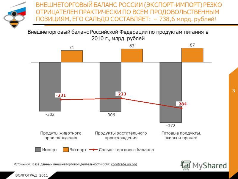 ВОЛГОГРАД 2011 ВНЕШНЕТОРГОВЫЙ БАЛАНС РОССИИ (ЭКСПОРТ-ИМПОРТ) РЕЗКО ОТРИЦАТЕЛЕН ПРАКТИЧЕСКИ ПО ВСЕМ ПРОДОВОЛЬСТВЕННЫМ ПОЗИЦИЯМ, ЕГО САЛЬДО СОСТАВЛЯЕТ: – 738,6 млрд. рублей! 3 Продукты растительного происхожденияГотовые продукты, жиры и прочееПродуты ж