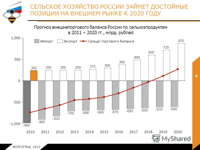 ВОЛГОГРАД 2011 1,000 20172016201520142013201220112010 -500 -1,000 500 0 202020192018 Сальдо торгового балансаЭкспортИмпорт СЕЛЬСКОЕ ХОЗЯЙСТВО РОССИИ ЗАЙМЕТ ДОСТОЙНЫЕ ПОЗИЦИИ НА ВНЕШНЕМ РЫНКЕ К 2020 ГОДУ 9 Прогноз внешнеторгового баланса России по сел
