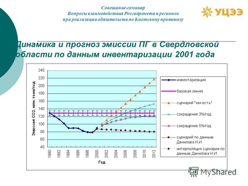 Динамика и прогноз эмиссии ПГ в Свердловской области по данным инвентаризации 2001 года Совещание-семинар Вопросы взаимодействия Росгидромета и регионов при реализации обязательств по Киотскому протоколу