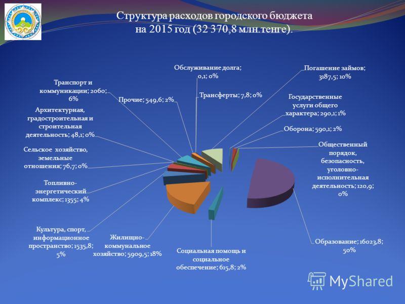 Структура расходов городского бюджета на 2015 год (32 370,8 млн.тенге).