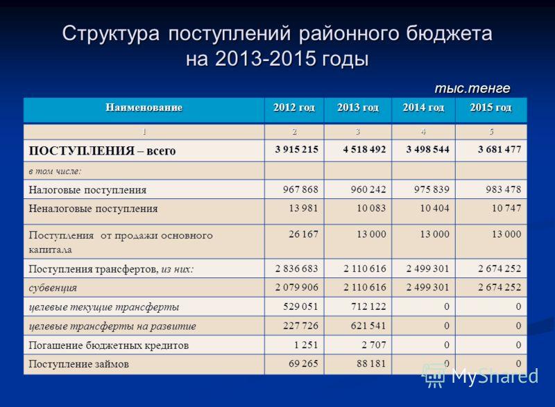 Основные показатели социально-экономического развития района на 2013-2015 годы п/ п п/ п Наименование показателей 2012 год 2013 год 2014 год 2015 год 123456 1. Общий объём произведённой продукции и оказанных услуг, млн.тенге 15 647,815 851,216 073,11
