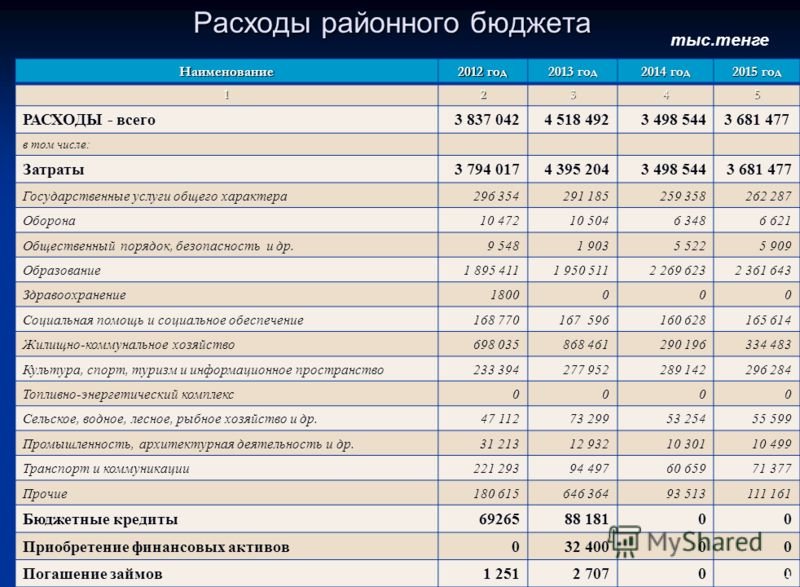 Структура поступлений районного бюджета на 2013-2015 годы тыс.тенге Наименование 2012 год 2013 год 2014 год 2015 год 12345 ПОСТУПЛЕНИЯ – всего 3 915 2154 518 4923 498 5443 681 477 в том числе: Налоговые поступления 967 868960 242975 839983 478 Ненало