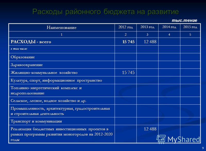 Целевые трансферты и бюджетные кредиты из республиканского бюджета на 2013 год Наименование Сумма (тыс.тенге) 12 Бюджетные кредиты88 181 из республиканского бюджета88 181 Бюджетные кредиты для реализации мер социальной поддержки специалистов25 695 Кр