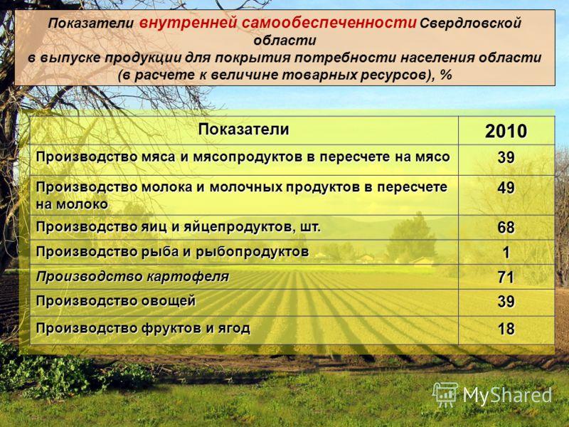 Показатели внутренней самообеспеченности Свердловской области в выпуске продукции для покрытия потребности населения области (в расчете к величине товарных ресурсов), %Показатели2010 Производство мяса и мясопродуктов в пересчете на мясо 39 Производст