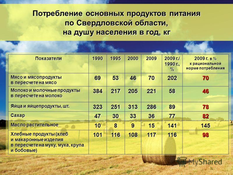 Потребление основных продуктов питания по Свердловской области, на душу населения в год, кг Показатели199019952000 2009 2009 г./ 1990 г., % 2009 г. в % к рациональной норме потребления Мясо и мясопродукты в пересчете на мясо 6953467020270 Молоко и мо
