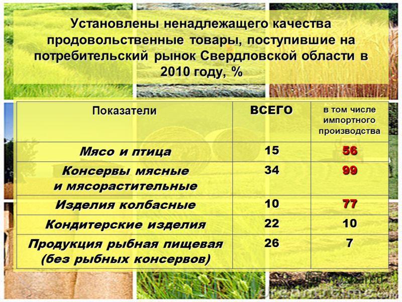 Установлены ненадлежащего качества продовольственные товары, поступившие на потребительский рынок Свердловской области в 2010 году, % ПоказателиВСЕГО в том числе импортного производства Мясо и птица 1556 Консервы мясные и мясорастительные 3499 Издели